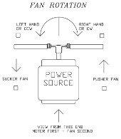 Fan Rotation